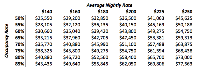 Vacation Rental Rates