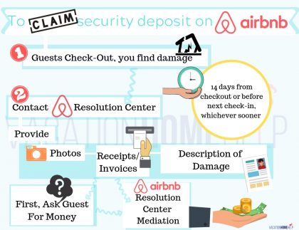 Airbnb Security Deposit