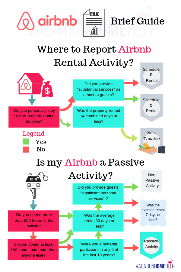 Sample AirBnB Template - Welcome Letter & Check-In Instructions